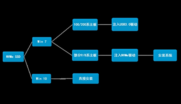 nvme固态硬盘默认支持的系统